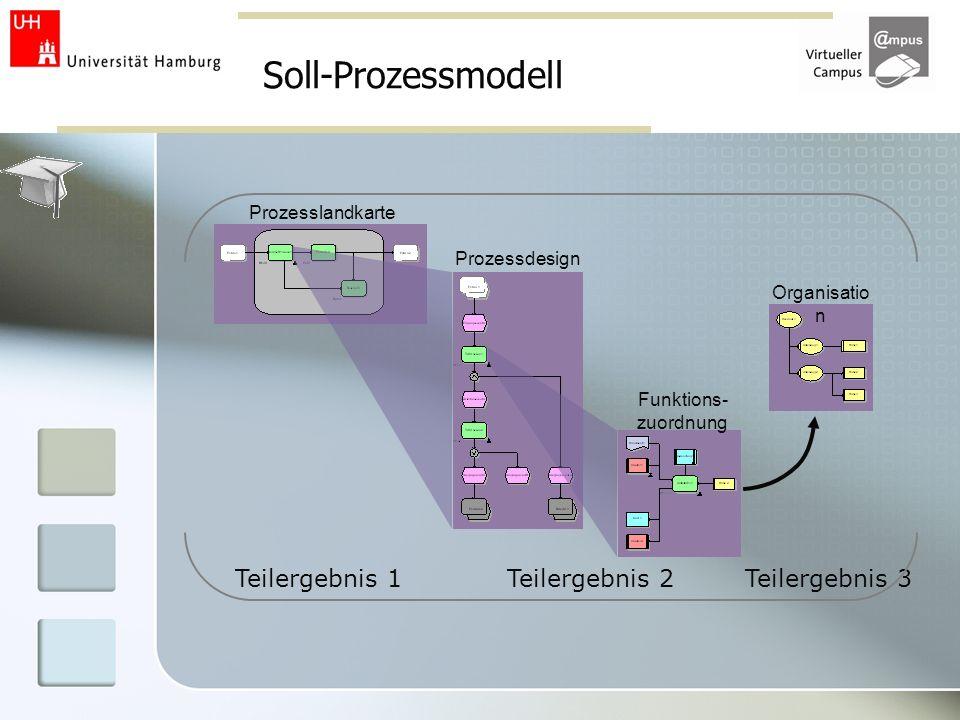 Soll-Prozessmodell Teilergebnis 1 Teilergebnis 2 Teilergebnis 3