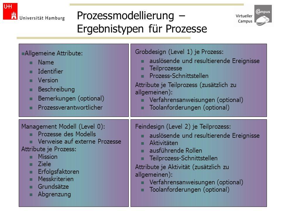 Prozessmodellierung – Ergebnistypen für Prozesse