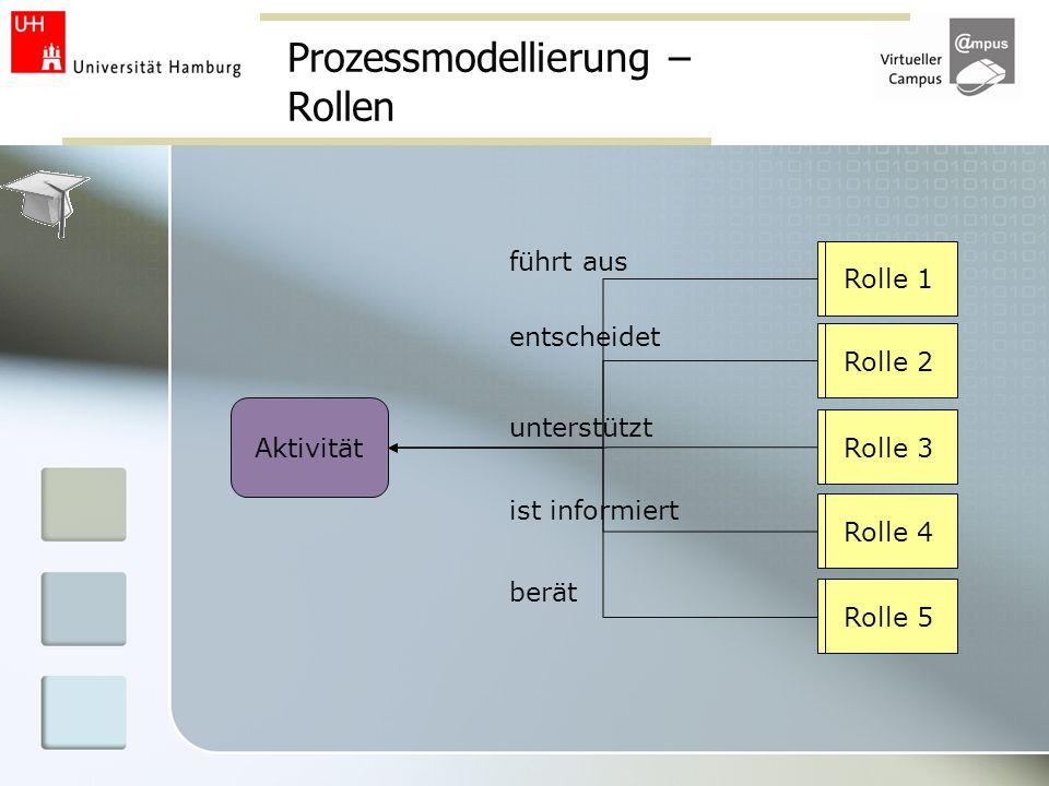 Prozessmodellierung – Rollen