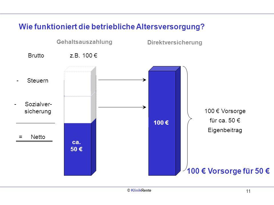 100 € Vorsorge für ca. 50 € Eigenbeitrag