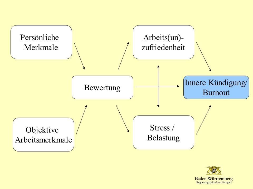Persönliche Merkmale. Arbeits(un)- zufriedenheit. Bewertung. Innere Kündigung/ Burnout. Stress /