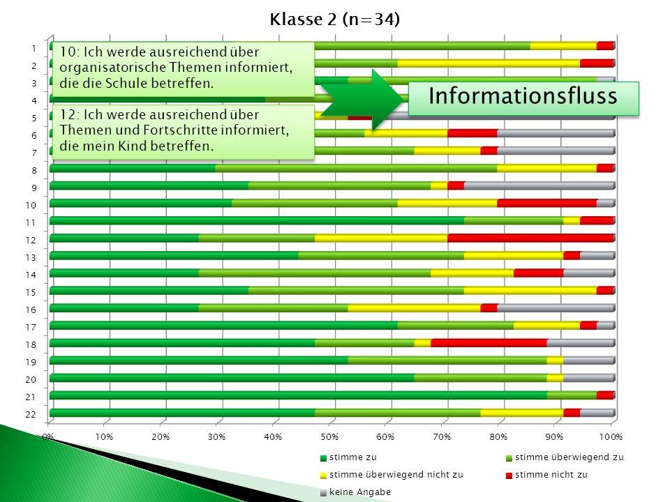 10: Ich werde ausreichend über organisatorische Themen informiert, die die Schule betreffen.