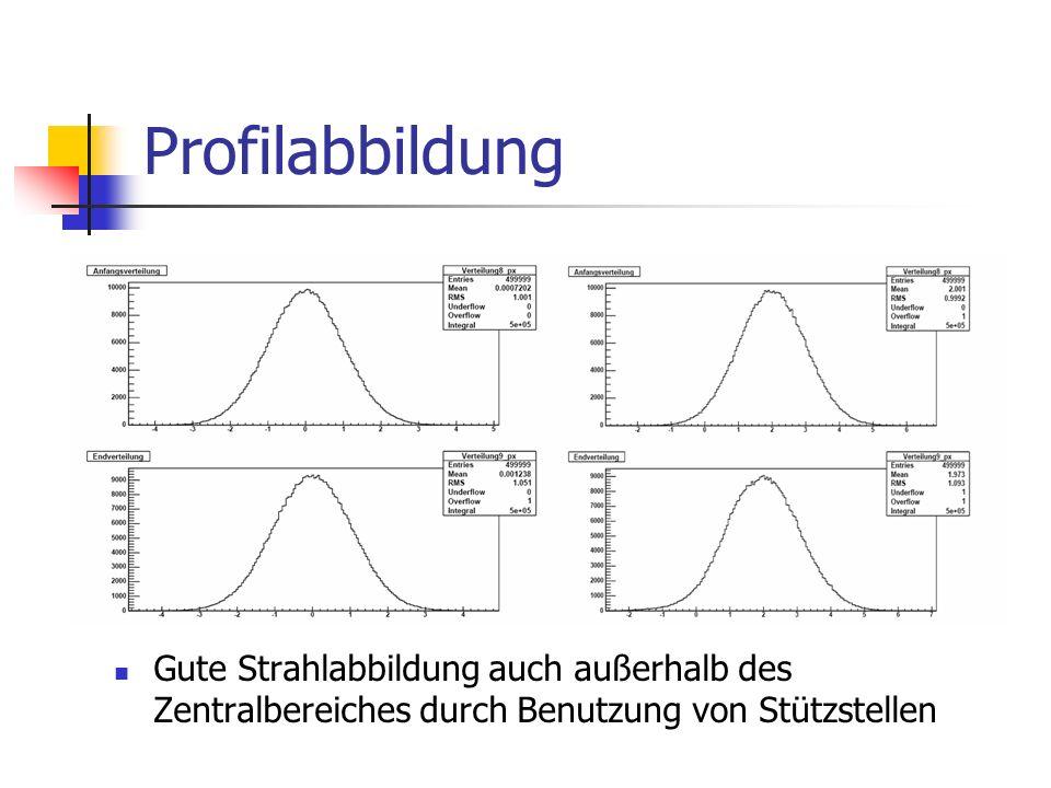 Profilabbildung Gute Strahlabbildung auch außerhalb des Zentralbereiches durch Benutzung von Stützstellen.