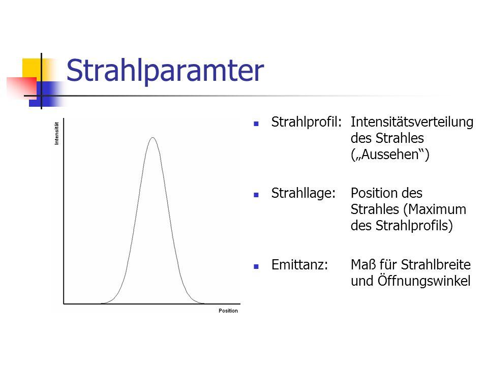 """Strahlparamter Strahlprofil: Intensitätsverteilung des Strahles (""""Aussehen )"""