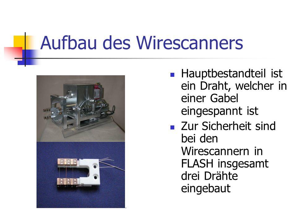 Aufbau des Wirescanners