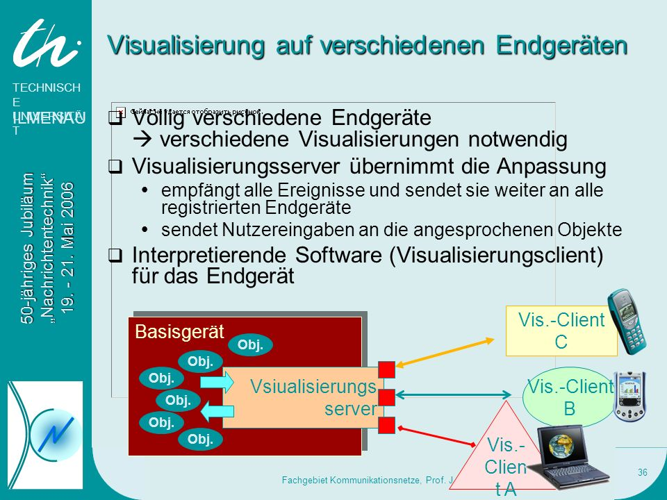 Visualisierung auf verschiedenen Endgeräten