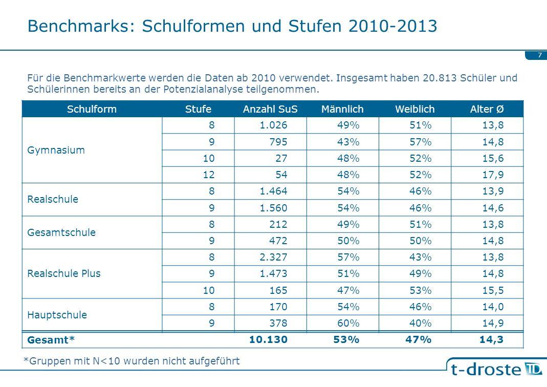 Benchmarks: Schulformen und Stufen 2010-2013