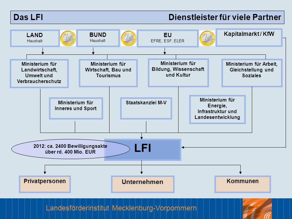 LFI Das LFI Dienstleister für viele Partner Unternehmen LAND Haushalt