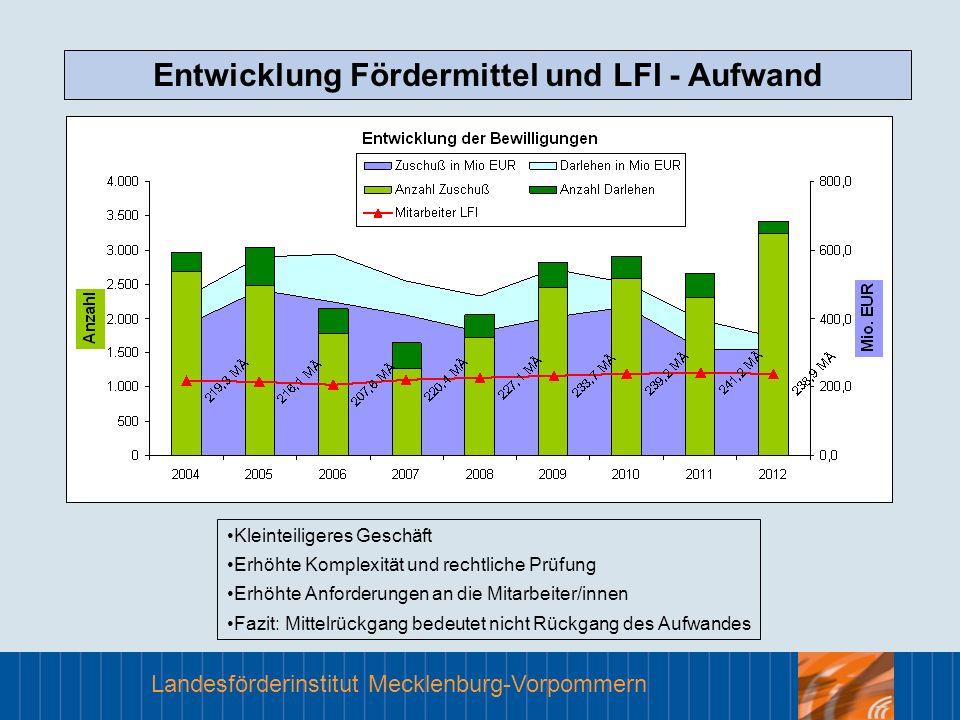 Entwicklung Fördermittel und LFI - Aufwand