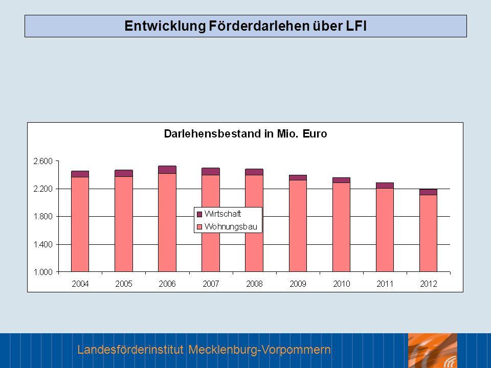 Entwicklung Förderdarlehen über LFI