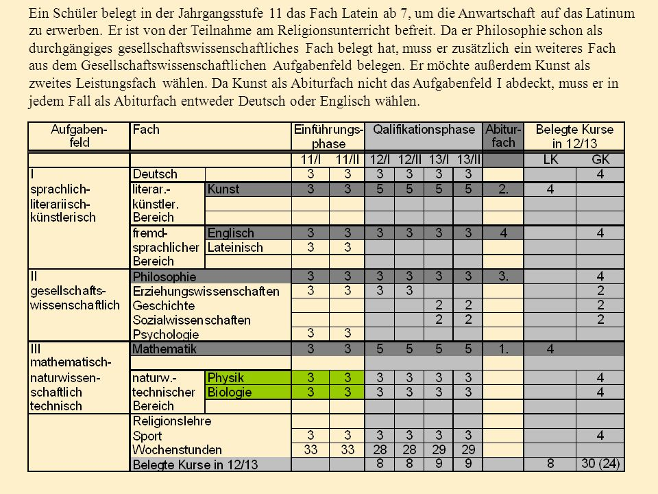 Ein Schüler belegt in der Jahrgangsstufe 11 das Fach Latein ab 7, um die Anwartschaft auf das Latinum zu erwerben.