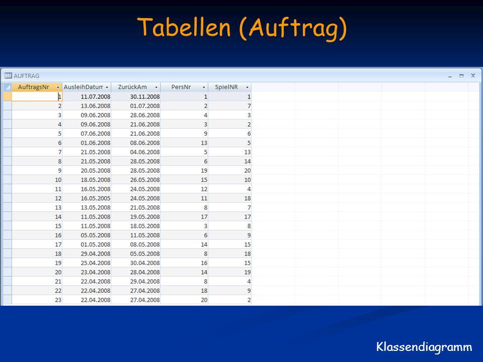 Tabellen (Auftrag) Klassendiagramm
