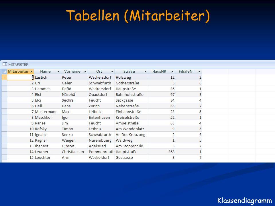 Tabellen (Mitarbeiter)