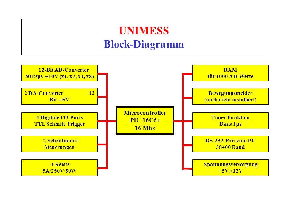 UNIMESS Block-Diagramm