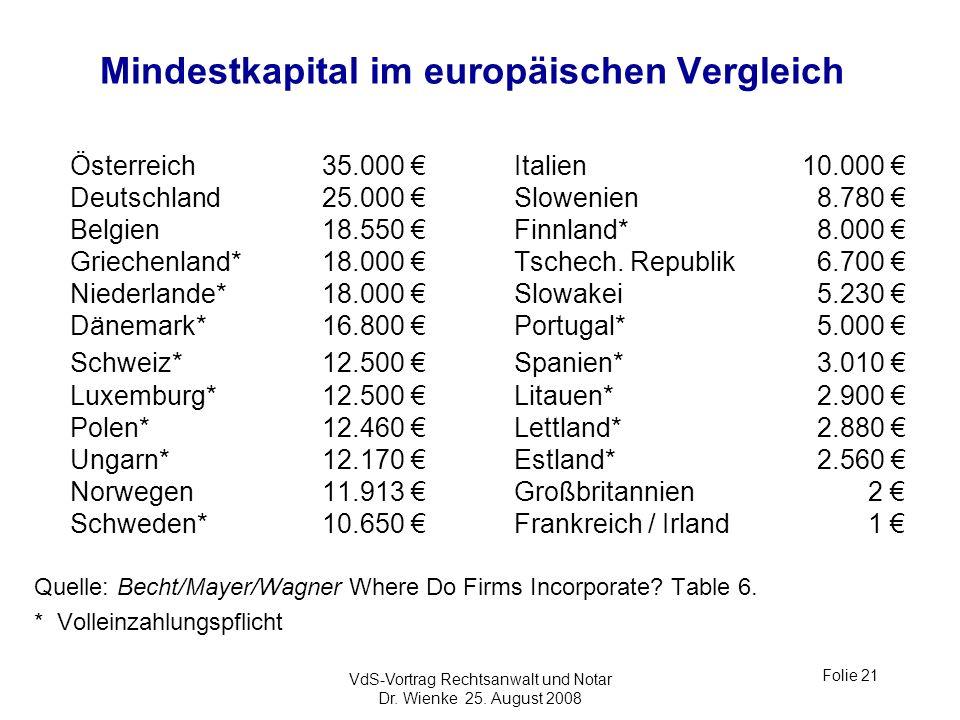 Mindestkapital im europäischen Vergleich