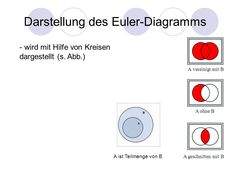 Darstellung des Euler-Diagramms