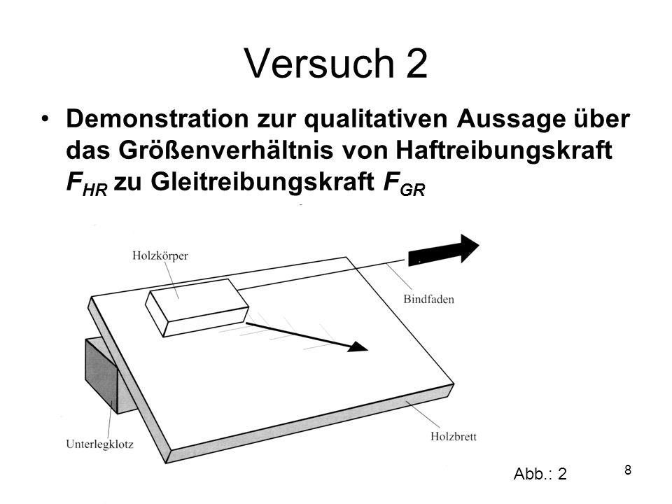 Versuch 2Demonstration zur qualitativen Aussage über das Größenverhältnis von Haftreibungskraft FHR zu Gleitreibungskraft FGR.