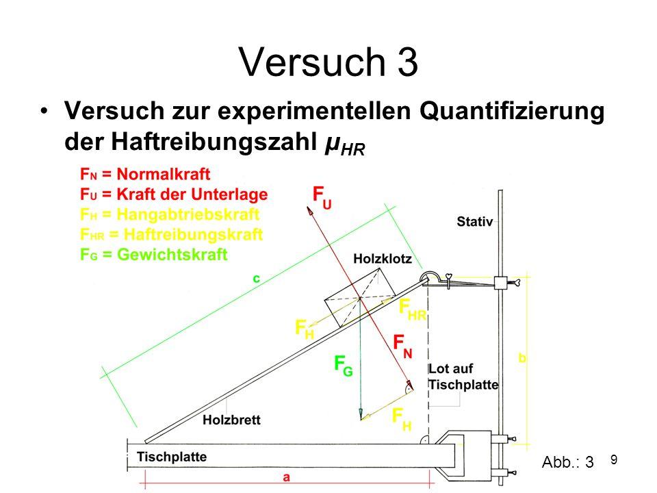 Versuch 3 Versuch zur experimentellen Quantifizierung der Haftreibungszahl µHR Abb.: 3