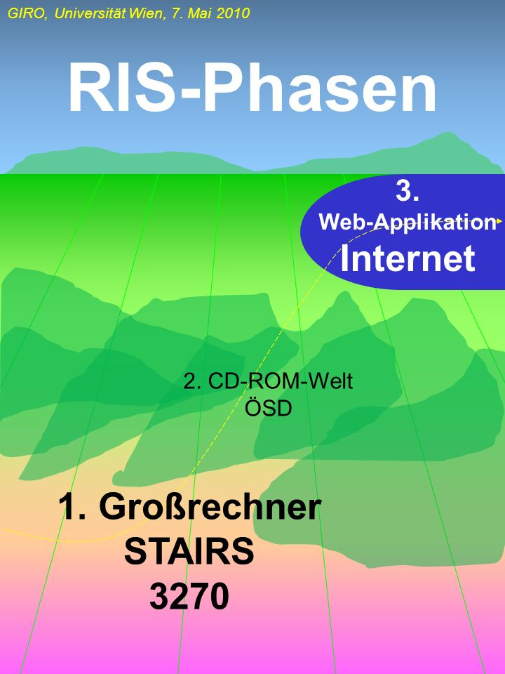 RIS-Phasen Internet 1. Großrechner STAIRS 3270 3. Web-Applikation