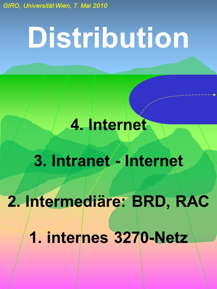 Distribution 4. Internet 3. Intranet - Internet