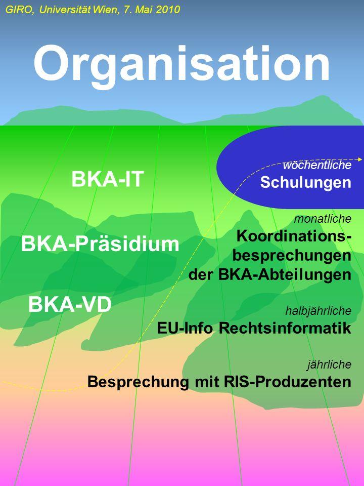 Organisation BKA-IT BKA-Präsidium BKA-VD Koordinations- besprechungen