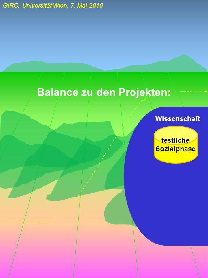 Balance zu den Projekten: