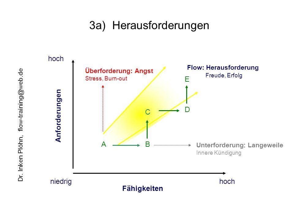 3a) Herausforderungen hoch E D Anforderungen C A B niedrig hoch