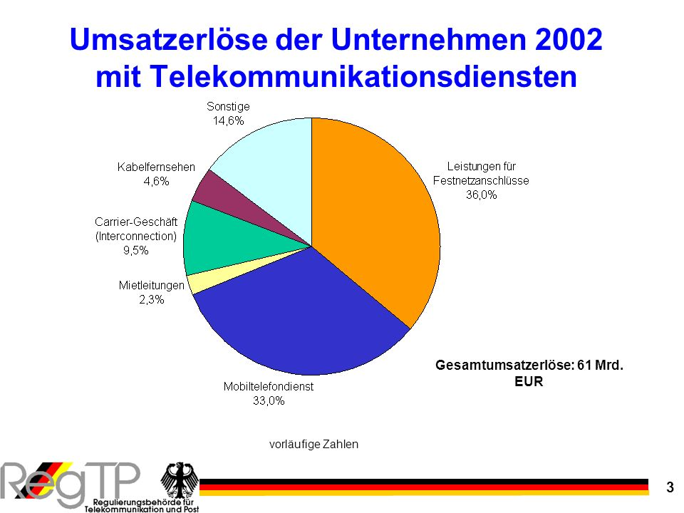 Umsatzerlöse der Unternehmen 2002 mit Telekommunikationsdiensten