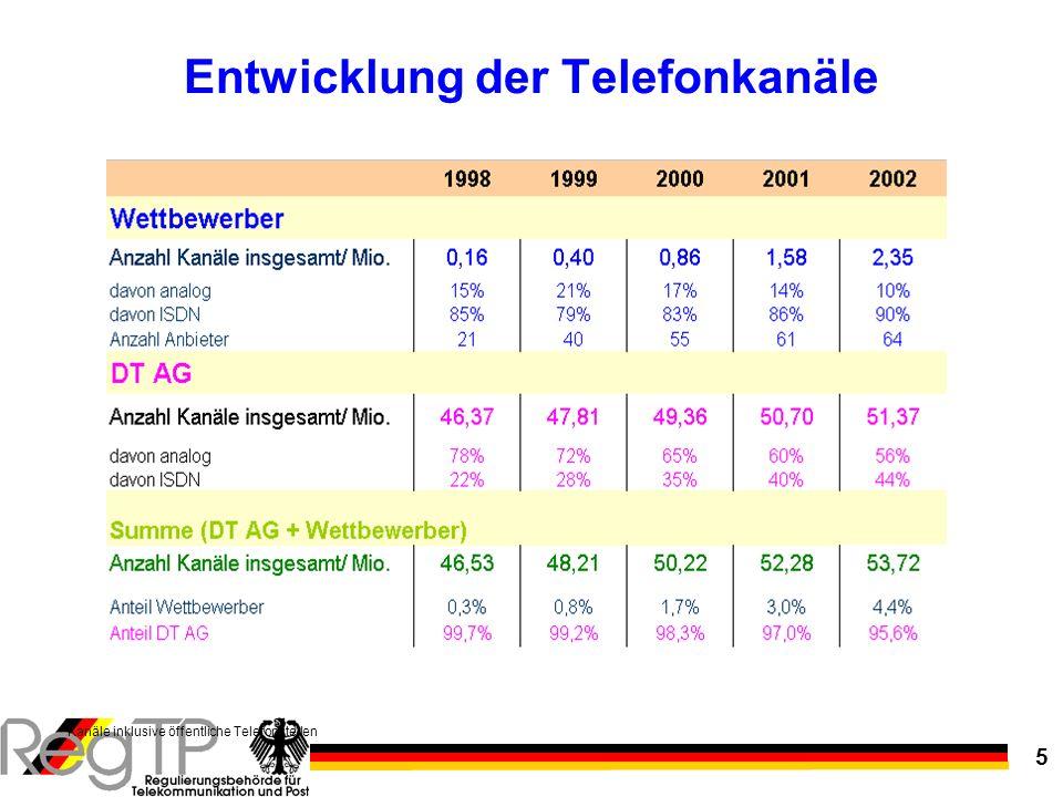 Entwicklung der Telefonkanäle