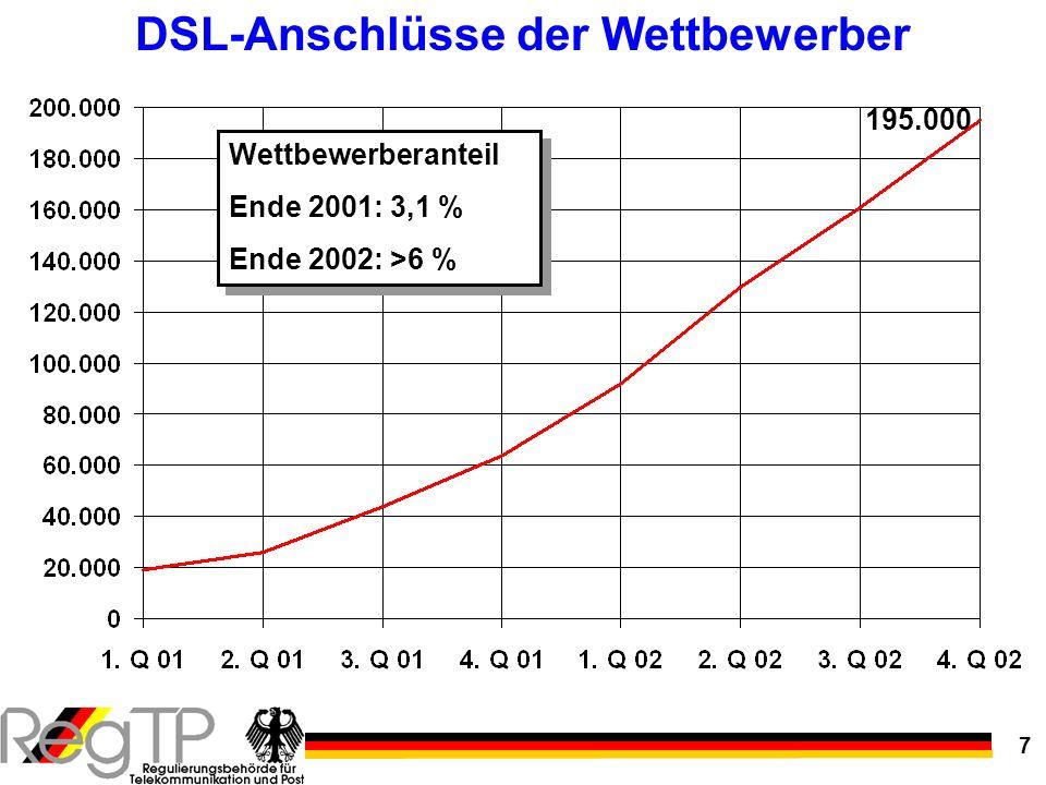 DSL-Anschlüsse der Wettbewerber