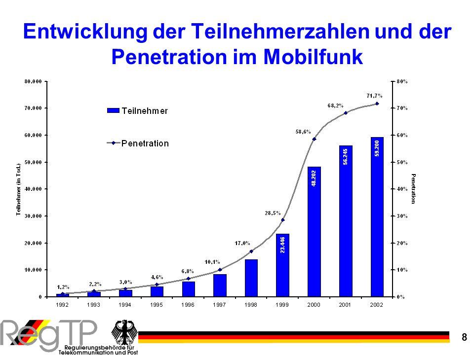 Entwicklung der Teilnehmerzahlen und der Penetration im Mobilfunk