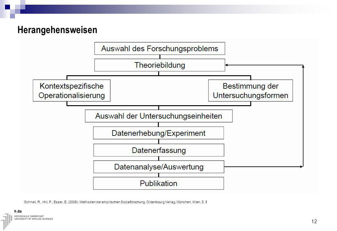Herangehensweisen Schnell, R., Hill, P., Esser, E.