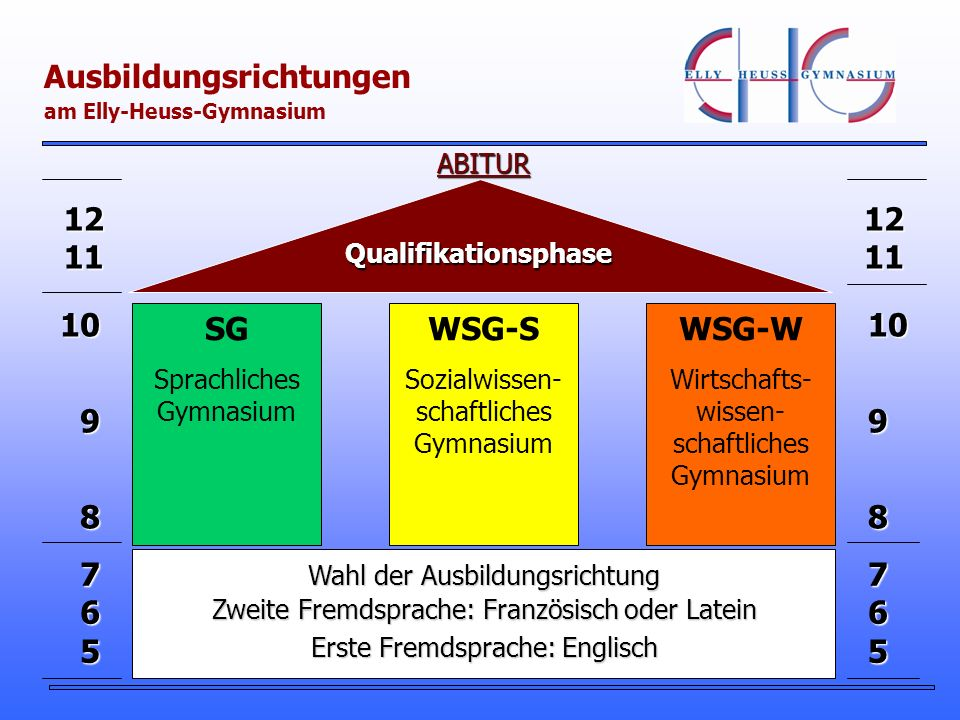 Ausbildungsrichtungen am Elly-Heuss-Gymnasium