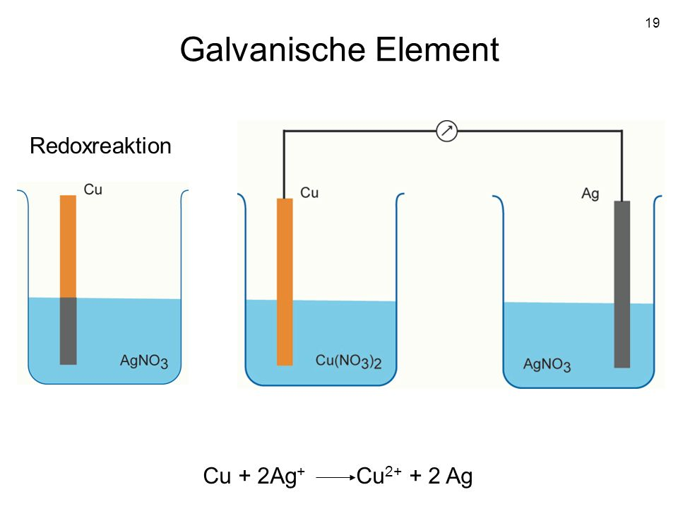 Galvanische Element Redoxreaktion Cu + 2Ag+ Cu2+ + 2 Ag