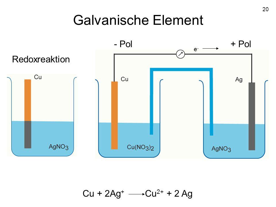 Galvanische Element - Pol + Pol e- Redoxreaktion Cu + 2Ag+ Cu2+ + 2 Ag