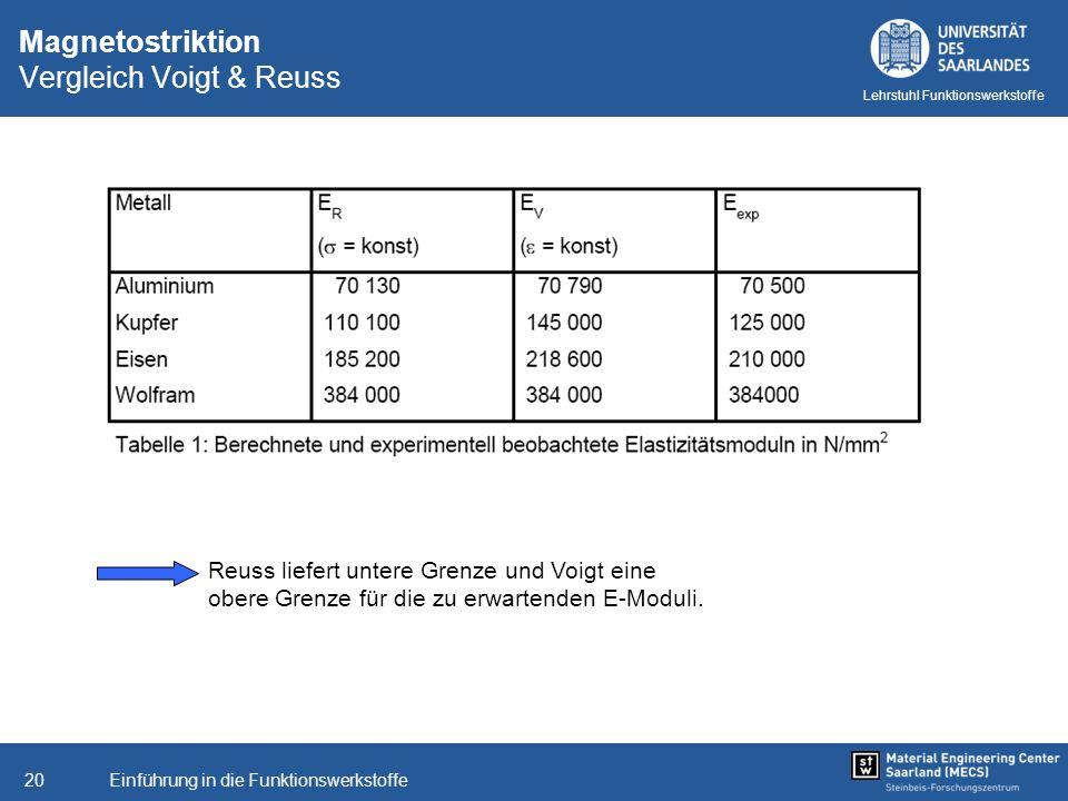 Magnetostriktion Vergleich Voigt & Reuss