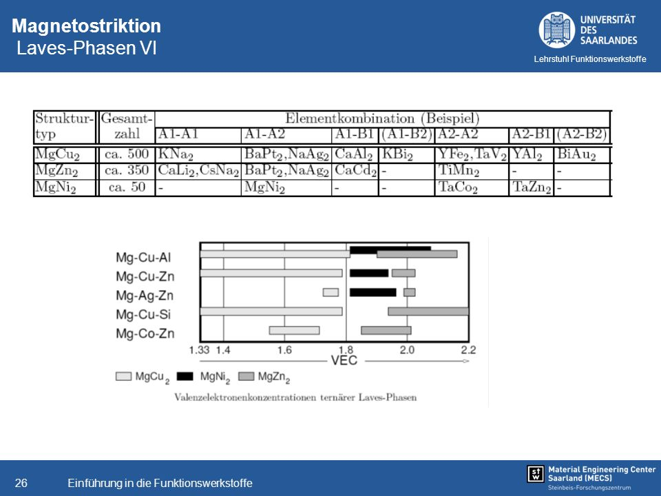 Magnetostriktion Laves-Phasen VI