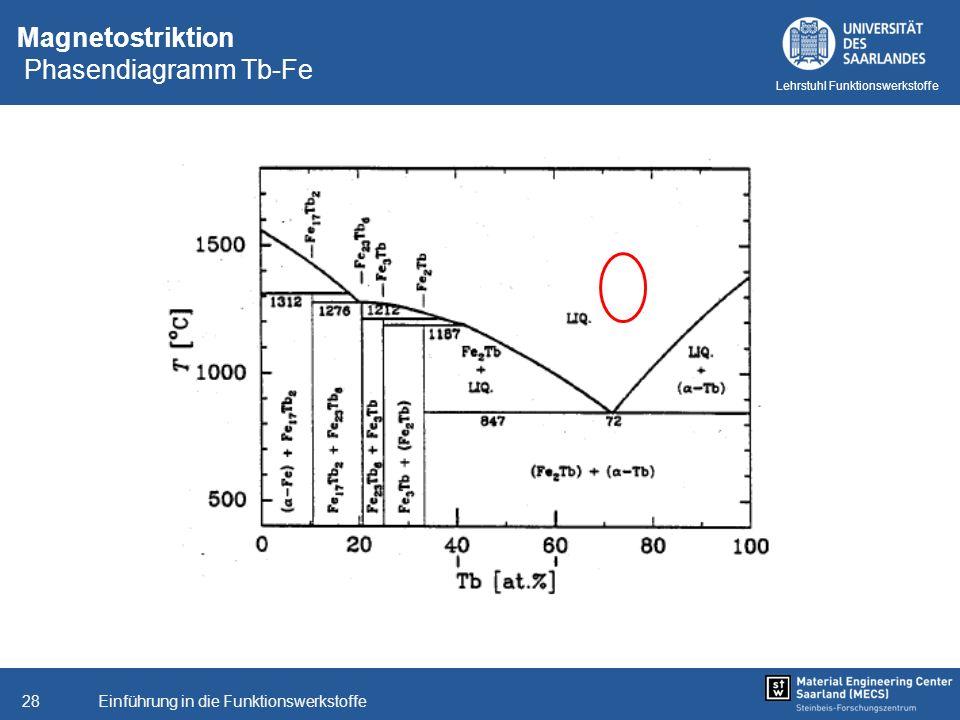 Magnetostriktion Phasendiagramm Tb-Fe