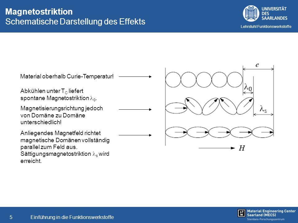 Magnetostriktion Schematische Darstellung des Effekts