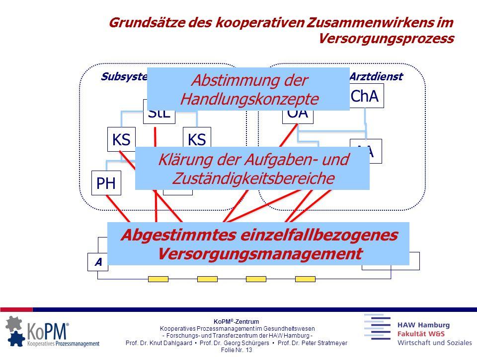 Grundsätze des kooperativen Zusammenwirkens im Versorgungsprozess