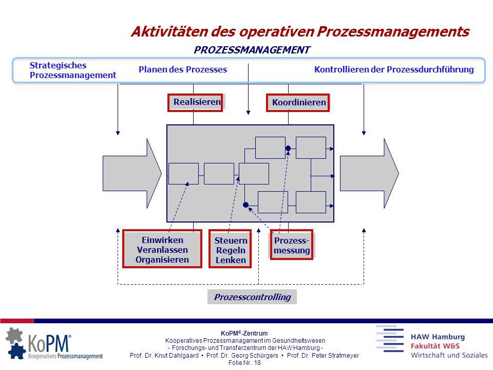 Aktivitäten des operativen Prozessmanagements