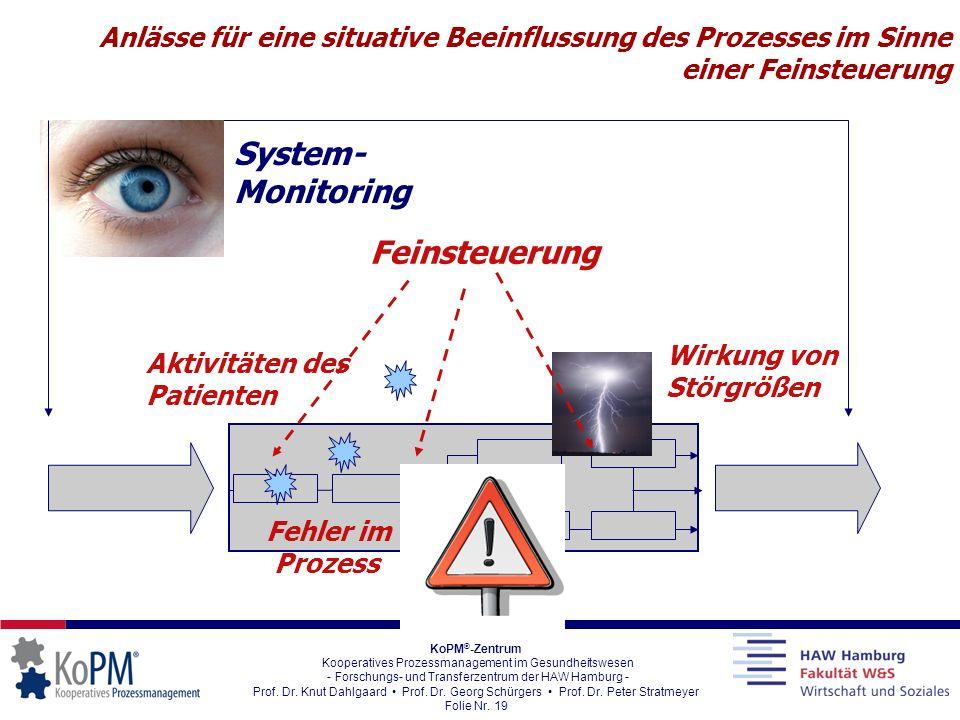 System-Monitoring Feinsteuerung