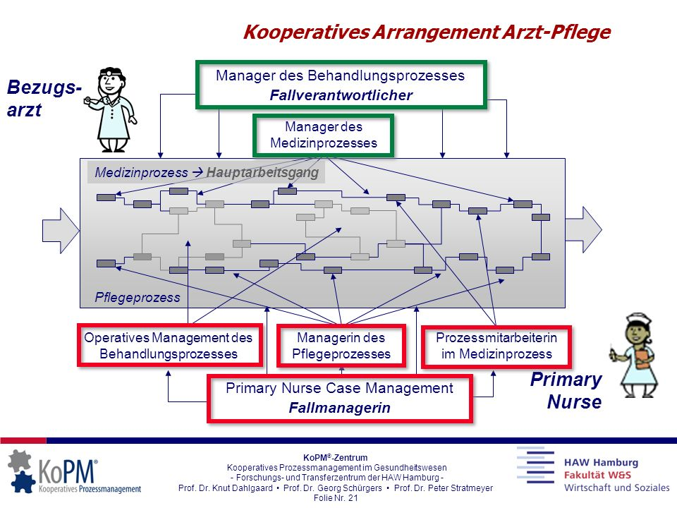 Kooperatives Arrangement Arzt-Pflege