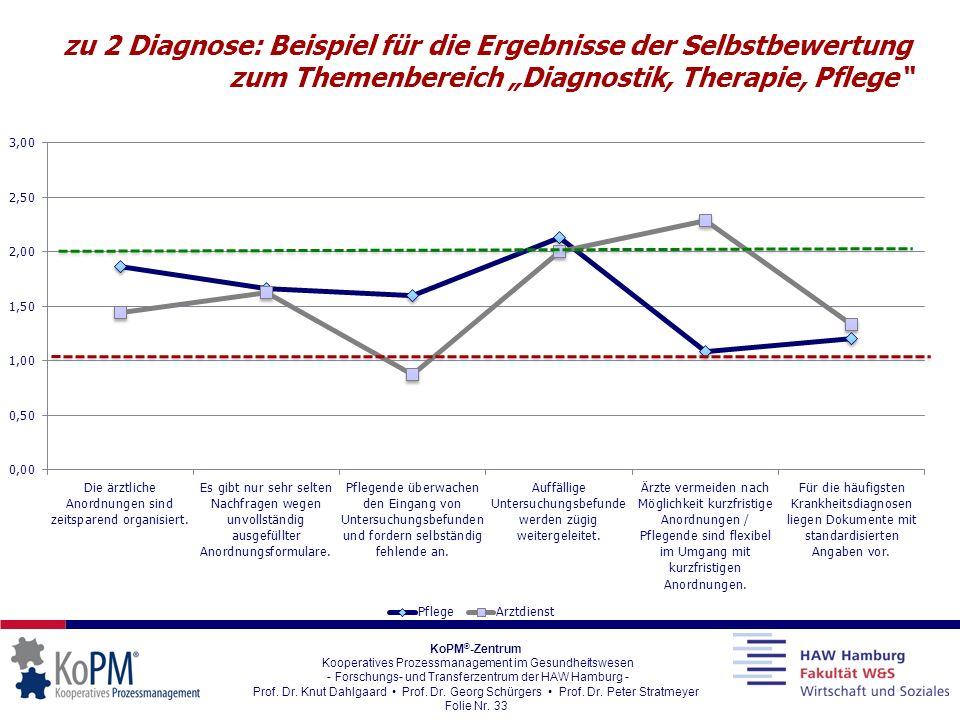 """zu 2 Diagnose: Beispiel für die Ergebnisse der Selbstbewertung zum Themenbereich """"Diagnostik, Therapie, Pflege"""