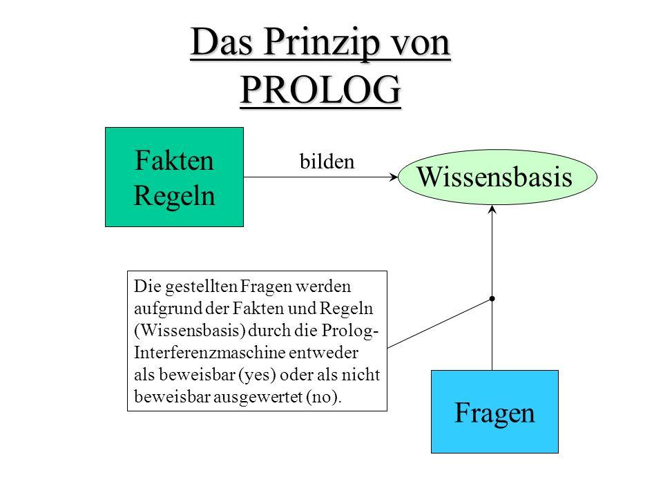 Das Prinzip von PROLOG Fakten Regeln Wissensbasis Fragen bilden