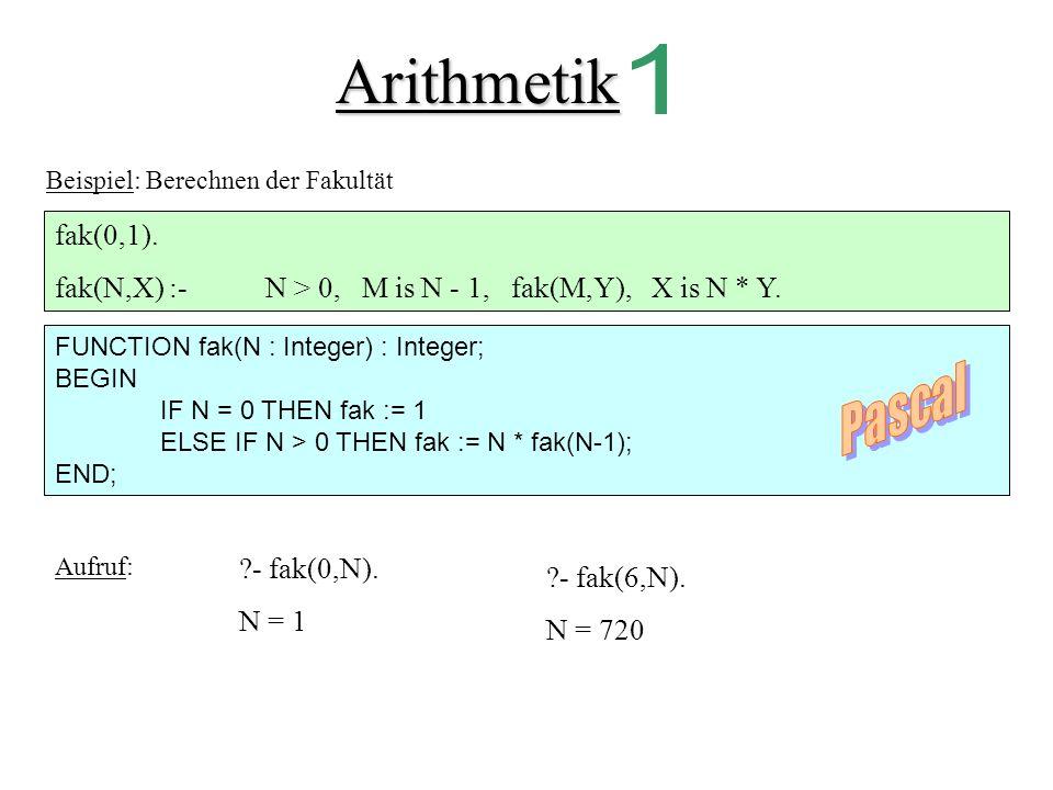 Arithmetik 1. Beispiel: Berechnen der Fakultät. fak(0,1). fak(N,X) :- N > 0, M is N - 1, fak(M,Y), X is N * Y.