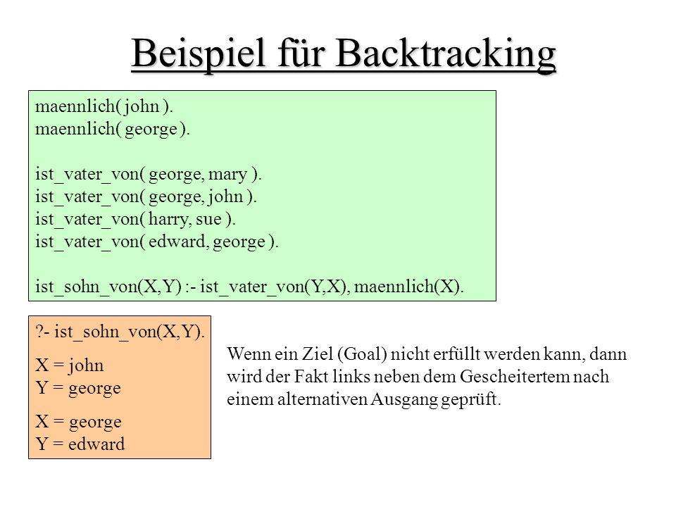 Beispiel für Backtracking
