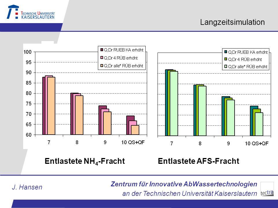 Langzeitsimulation % Entlastete NH4-Fracht Entlastete AFS-Fracht