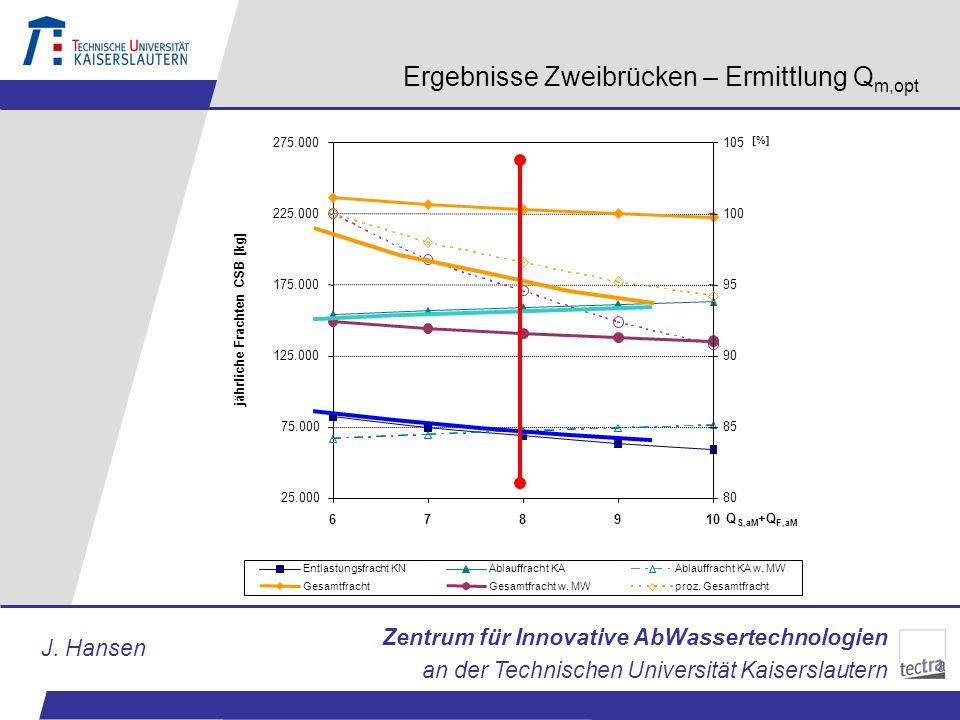 Ergebnisse Zweibrücken – Ermittlung Qm,opt