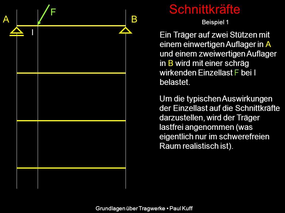 Schnittkräfte F. A. B. Beispiel 1. I.